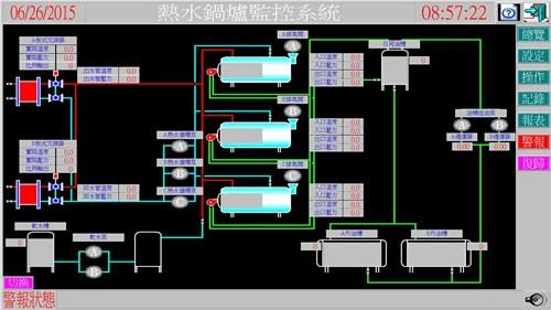 江苏锅炉监控系统销售/专业锅炉监控系统设计制作/亨日供