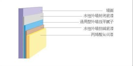 优质建筑涂料 上海优质建筑涂料批发商 蕾艾芬得供