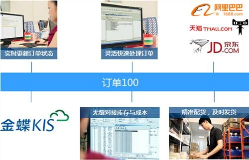 上海汽配行业企业管理软件销售 企业管理软件销售 尼欧供