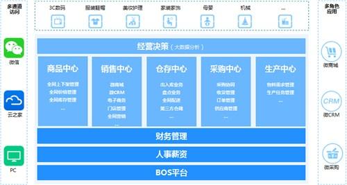上海零售行业ERP系统销售 零售行业ERP系统销售商 尼欧供