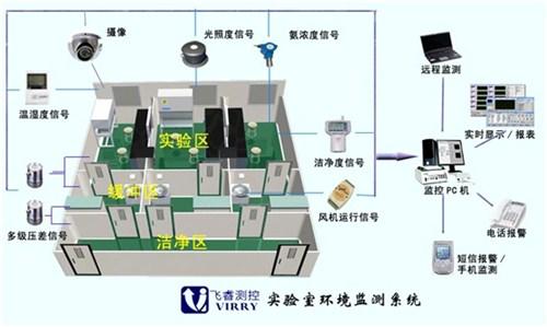 医疗监控系统_医药环境监控_医疗实验室环境监控_上海飞睿