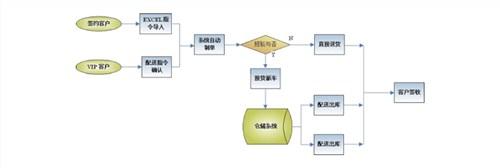 上海干线物流ERP ERP系统销售  ERP物流管理 诺构供