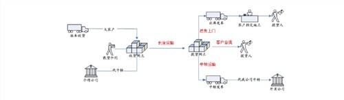 上海干线物流运输ERP管理系统开发商 ERP系统报价 诺构供