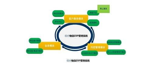 江苏综合物流ERP ERP开发 ERP系统价格优惠 诺构供