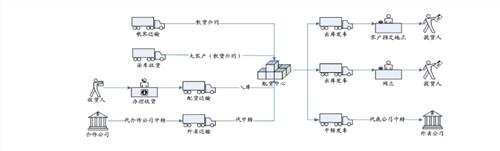 哪款物流ERP管理系统好 物流ERP管理系统实惠 诺构供