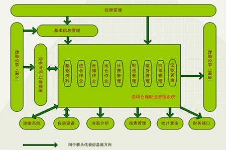 哪款仓储配送ERP管理系统好 仓储配送ERP系统质量 诺构供