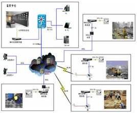 上海远程监控系统 上海远程监控系统实时报价 维博供